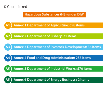 hazardous-substances-under-diw.png