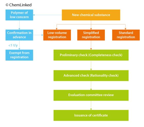 tcsca-new-chemical-substance-registration-procedure.png