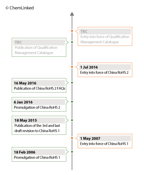 china_rohs_timeline_chemlinked1.png