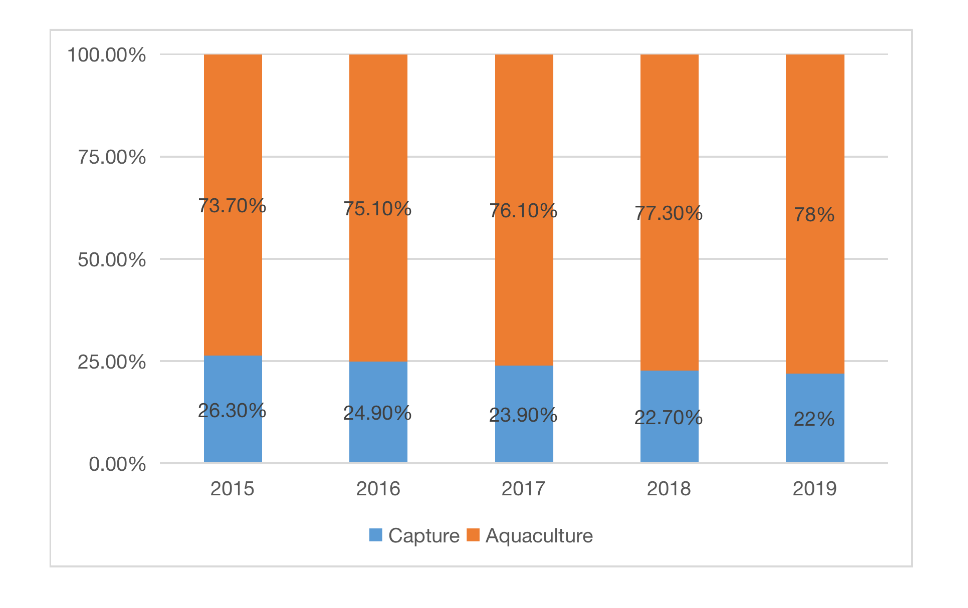 comparison-of-aquaculture-and-capture-products-in-china-from-2015-2019-1.png