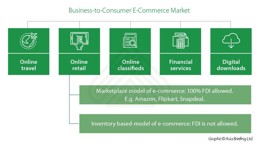 Business-to-consumer-e-commerce-market.jpg