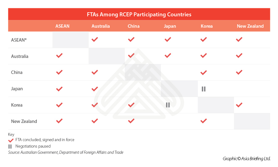 FTAs-among-RCEP-participating-countries.jpg