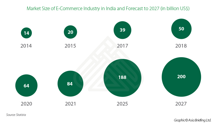 Market-Size-of-E-Commerce-Industry-in-India-and-Forecast-to-2027.jpg