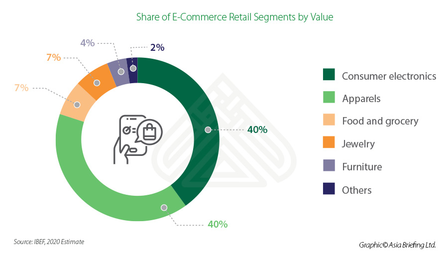 Share-of-E-Commerce-Retail-Segments-by-Value.jpg