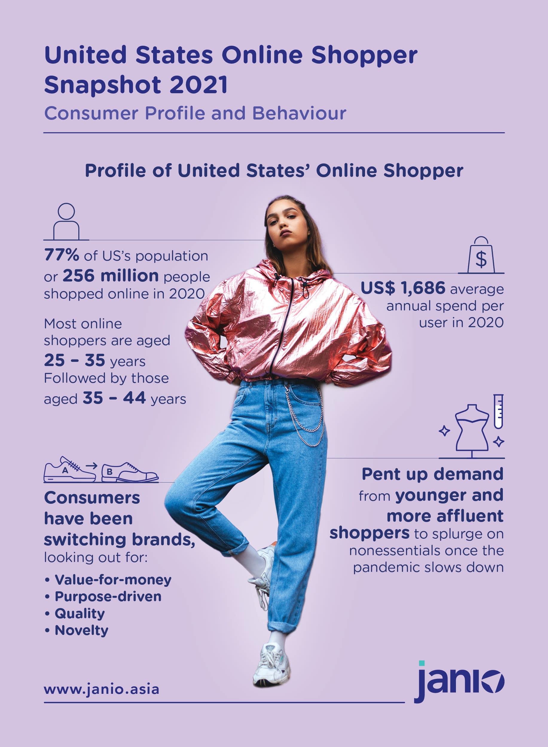 united-states-online-shopper-snapshot-2021-infographic-1-1-min.jpg