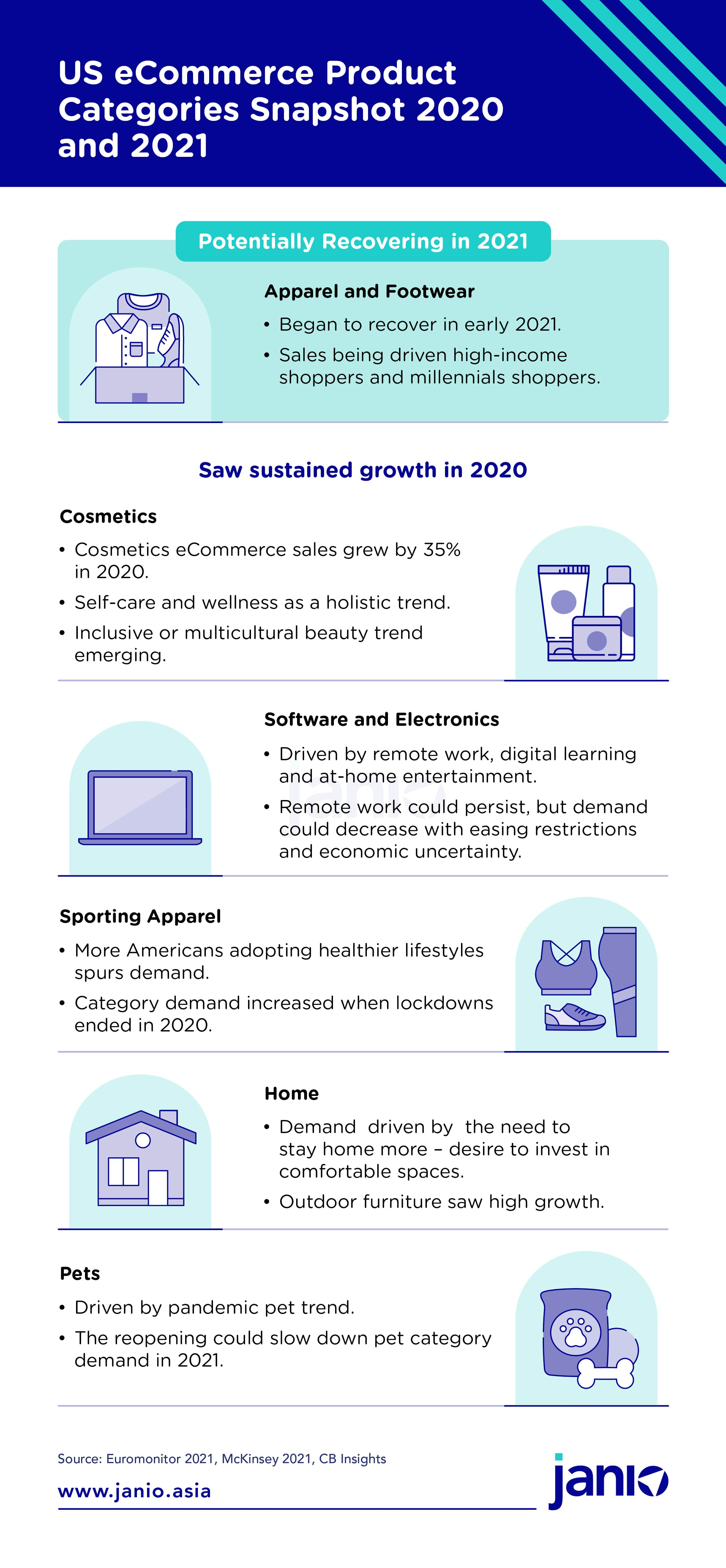 us-ecommerce-product-categories-snapshot-2020-and-2021-infographic-3-min.jpg