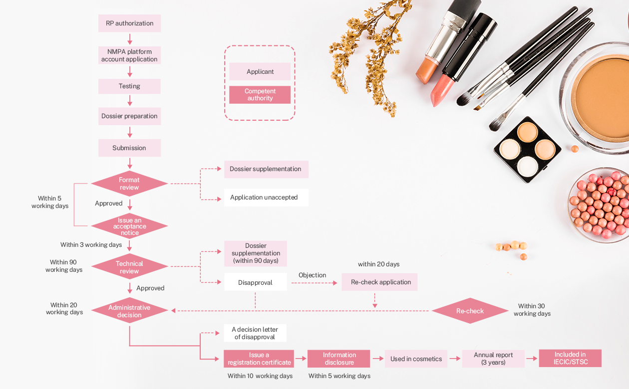 Registration of High-risk New Cosmetic Ingredients