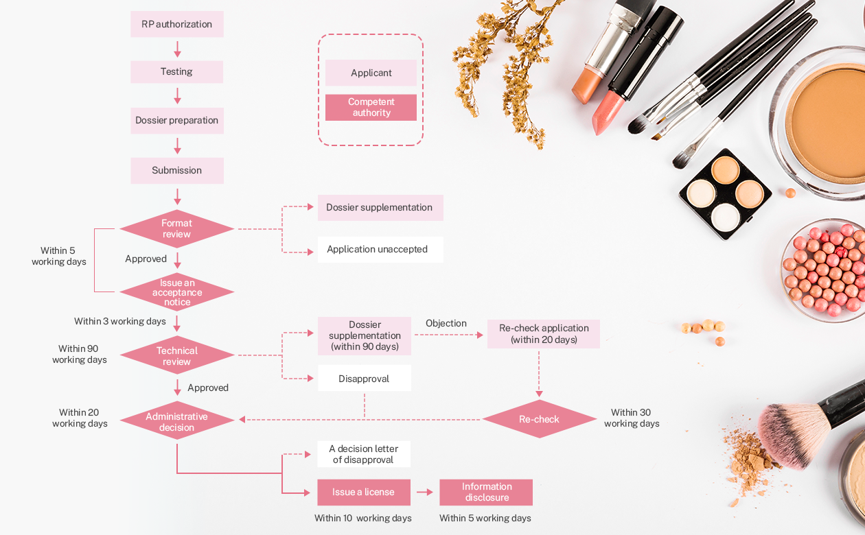 Registration of High-risk New Cosmetic Ingredients (Draft)