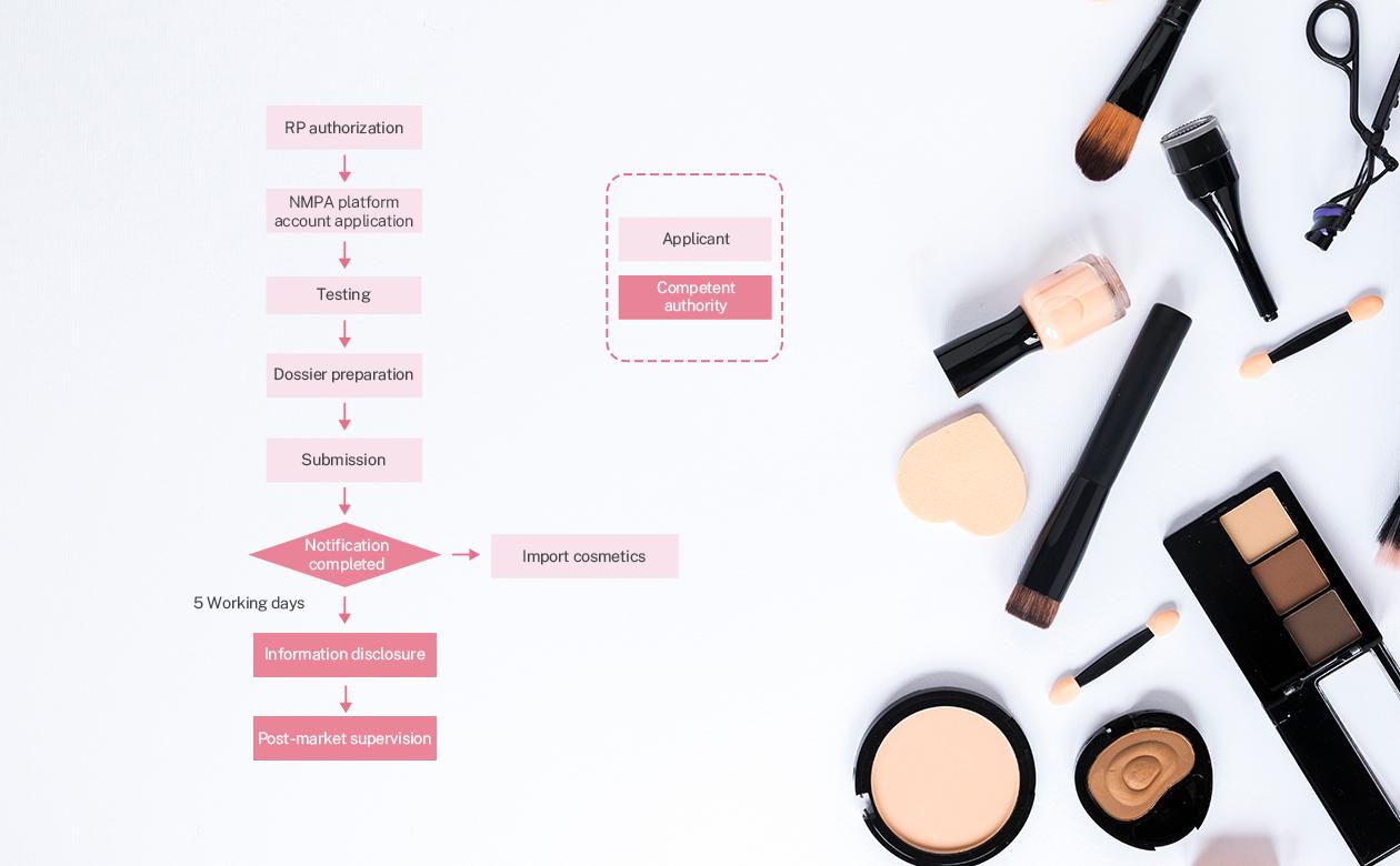 Notification of General Cosmetics