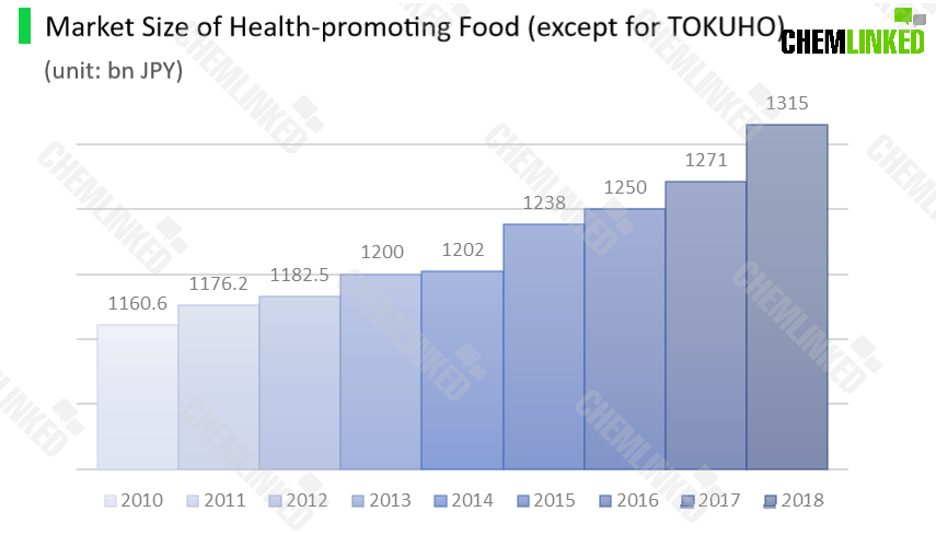 2market_size_of_health-promoting_food_except_for_tokuho (1).png