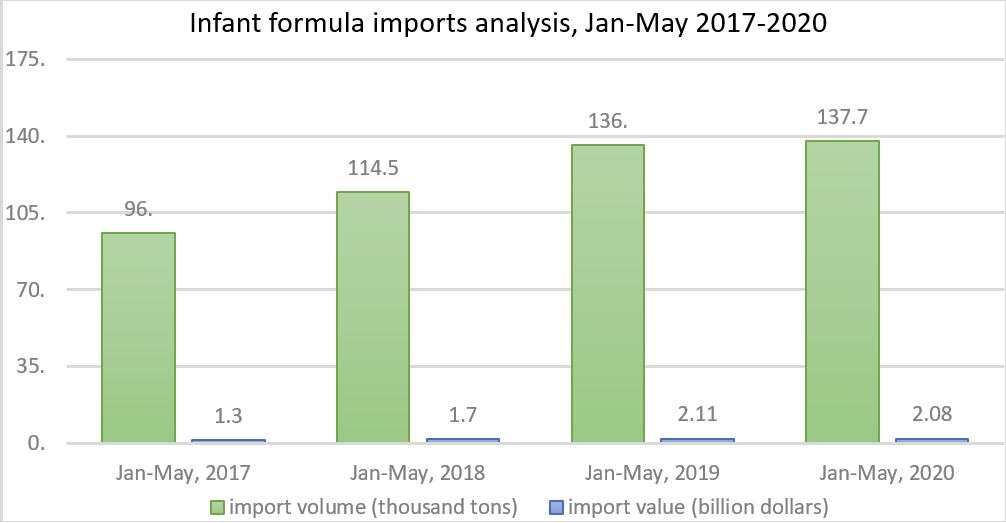 infant-formula-imports-analysis-jan-may-2017-2020.png