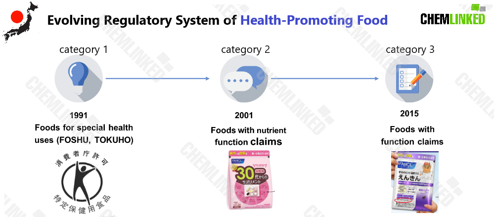 1evolving_regulatory_system_of_health_promoting_food_in_jp.png