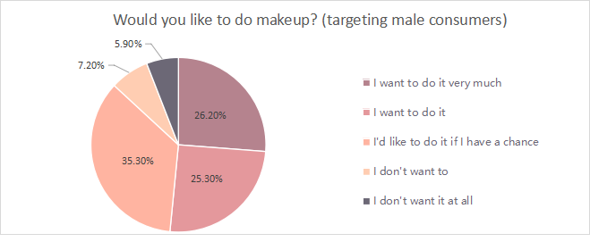 Would you like to do makeup.png