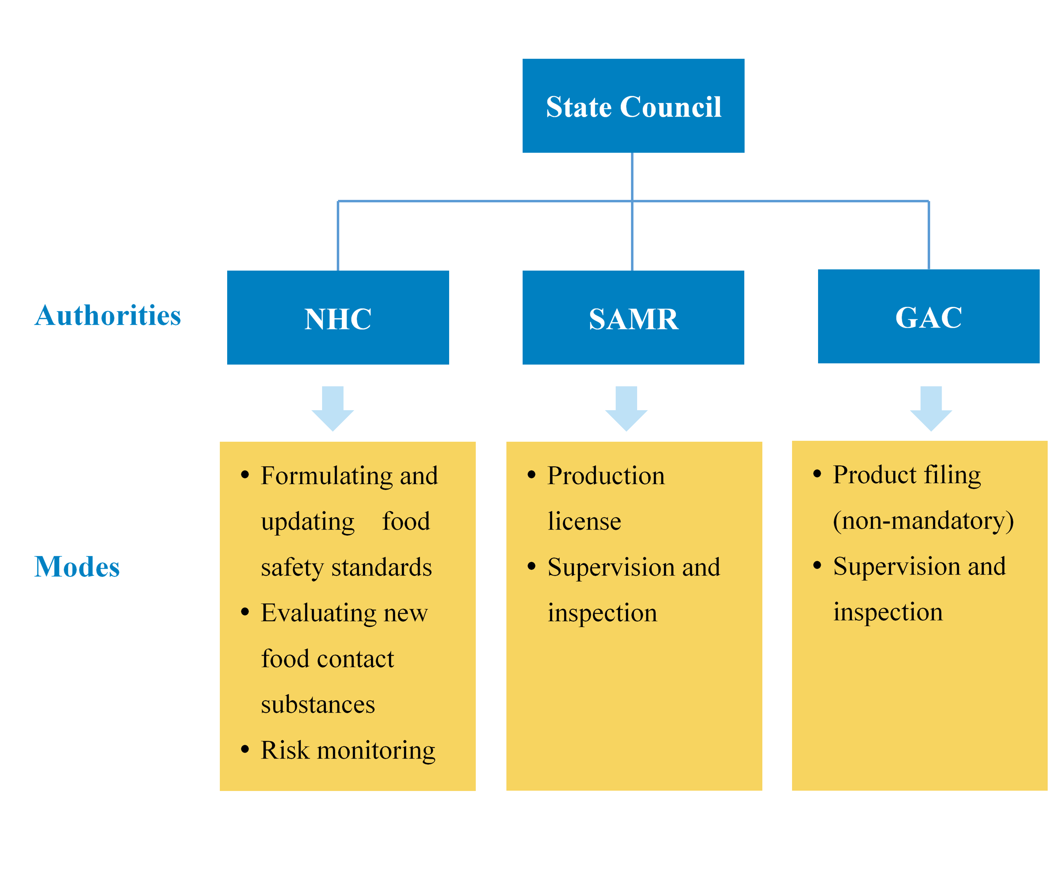 updated FCM authority.png