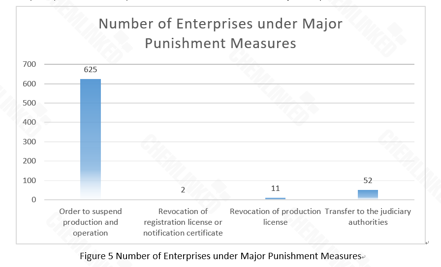 number of enterprises under major punishment measures.png