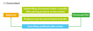 Figure 2. Filing Procedure of Domestic Non-special Use Cosmetic Products (previous)