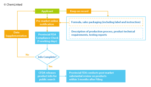 Figure 3. Filing Procedure of Domestic Non-special Use Cosmetic Products (new)