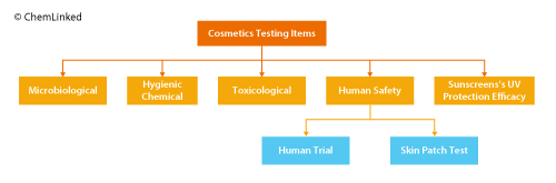 Figure 5. Cosmetics Testing Items