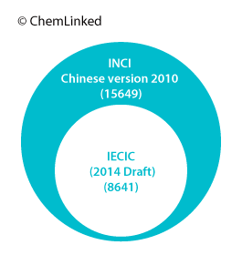 Figure 8. INCI Chinese Version 2010 and IECIC 2014_draft