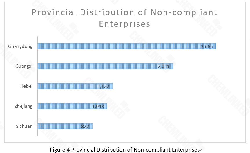provincial distribution of non-compliant enterprises.png