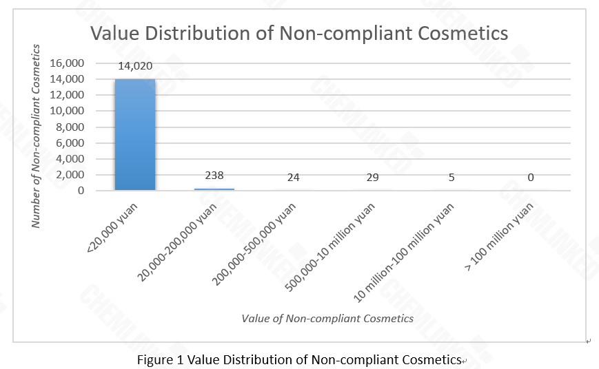 value-distribution-of-non-compliant-cosmetics.png